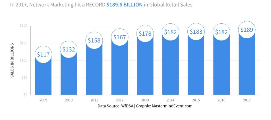 Network Marketing stats